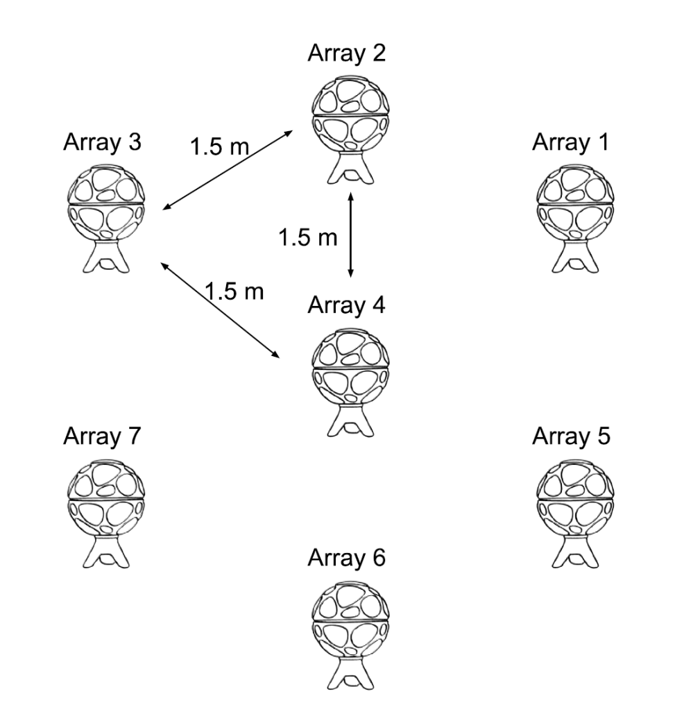 Setup of 7 ZYLIA ZM-1microphone arrays.PNG